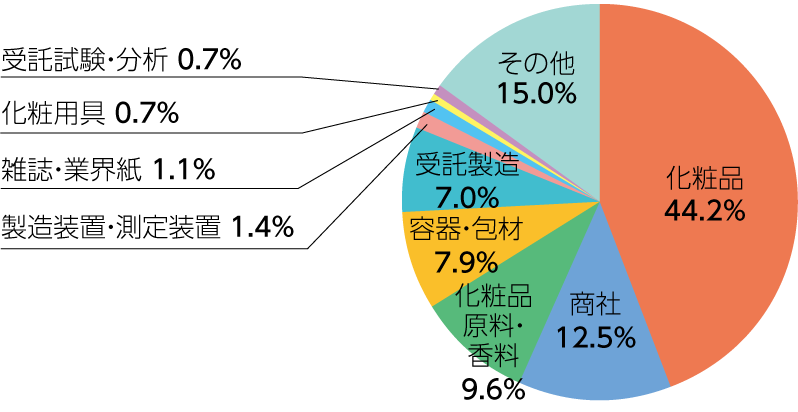 Cosmetics 44.6%, Cosmetic raw-materials / Fragrance 14.3%, Packages 7.4%, Manufacturing equipment / Measuring devices 1.2%, Cosmetic tools 0.9%, OEM 7.3%, Commission testing / Analysis 0.6%, Press 0.9%, Trading Company 10.0%, Others 12.9%